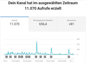 Webstatistik März bis Oktober 11070 Aufrufe